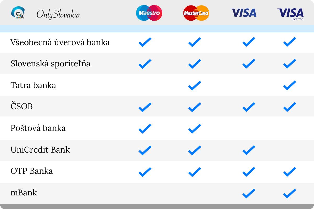 Популярные дебетовые карты в банковских учреждениях Словацкой Республики